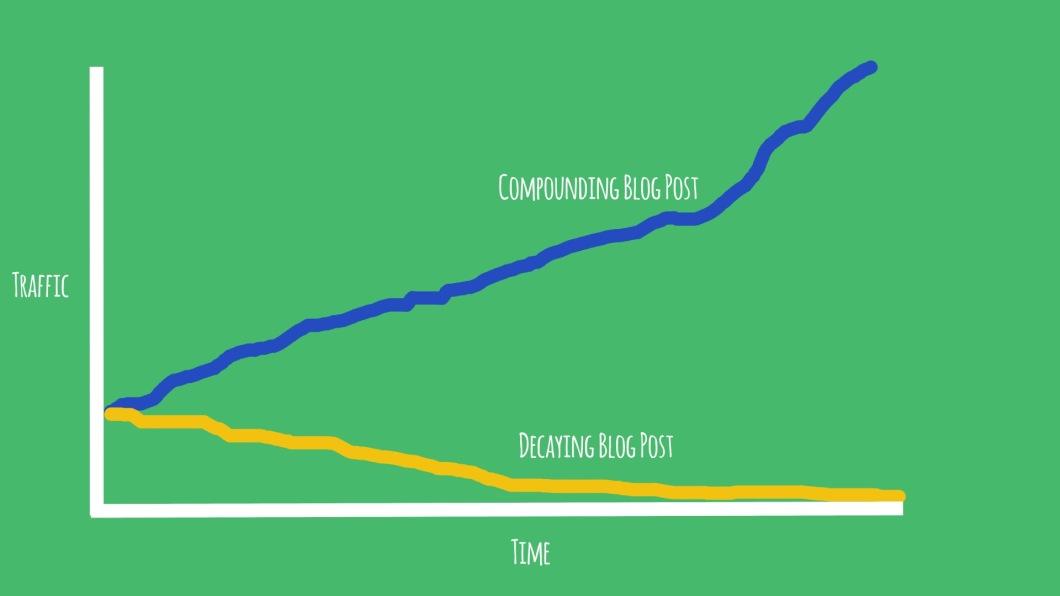 blog comp dec graph