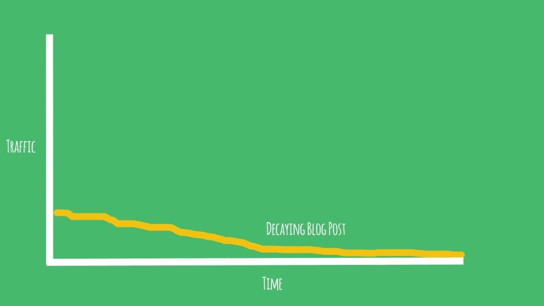 dec blog graph
